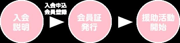 入会申し込みの流れの画像 入会説明→会員証発行→援助活動開始